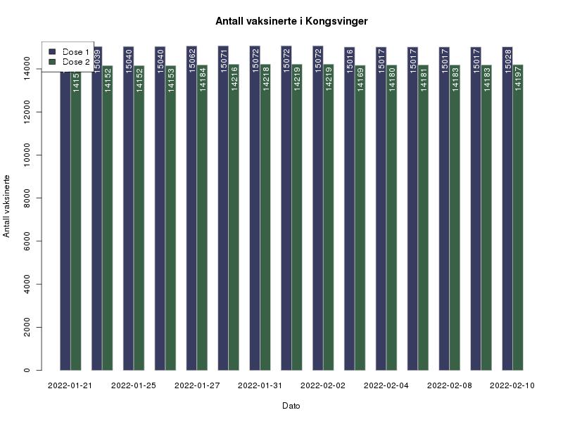 Viser graf over antall vaksinerte med dose 1 og dose 2 i Kongsvinger
