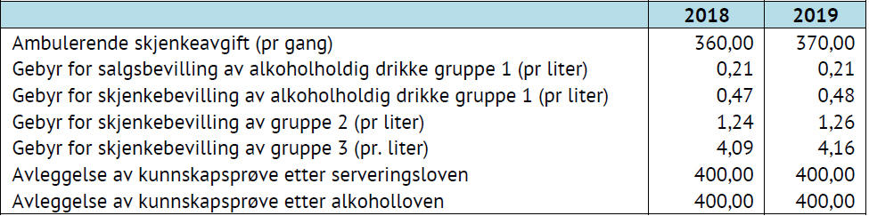 Tabell som viser gebyrer for salg og skjenking av alkohol