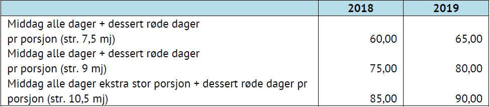Tabell som viser pris på Middag til hjemmeboende