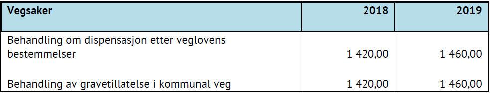 Tabell som viser priser for vegsaker