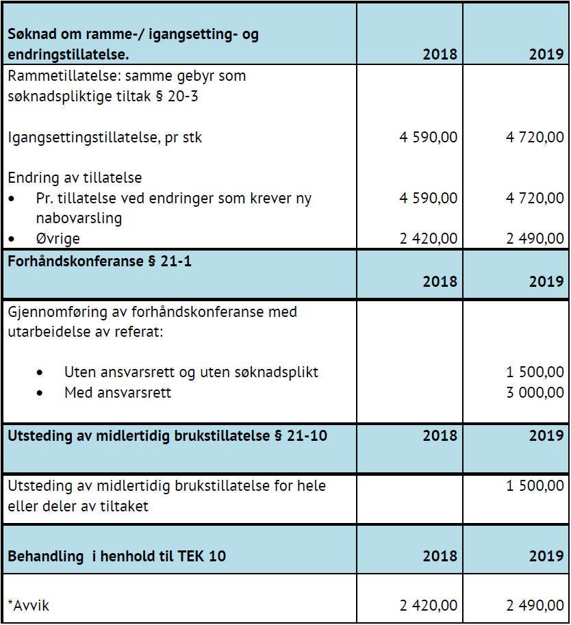 Tabell som viser gebyr etter plan- og bygningsloven og forurensningsloven