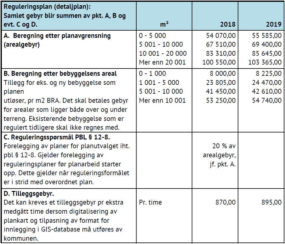 Tabell som viser priser for Plansaker og konsekvensutredninger
