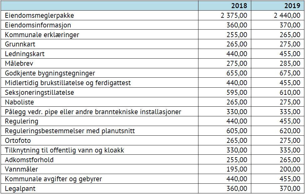 Tabell som viser priser på eiendomsinformasjon