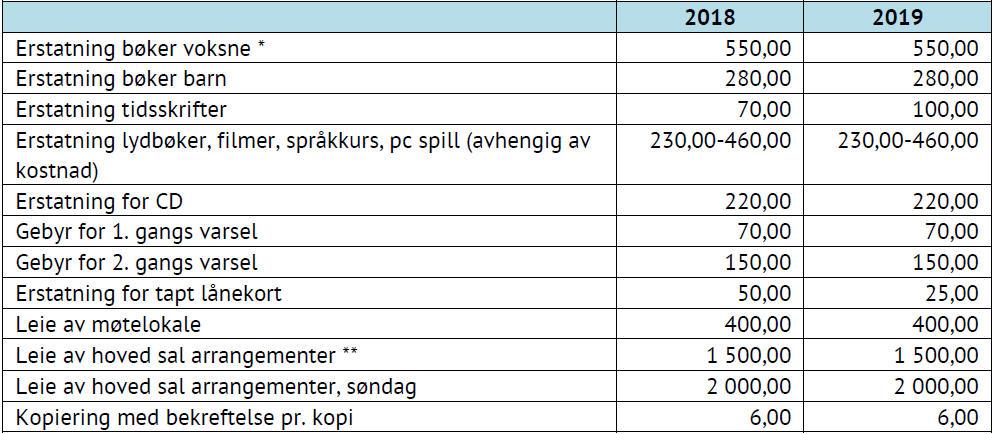 Tabell som viser priser for Kongsvinger bibliotek