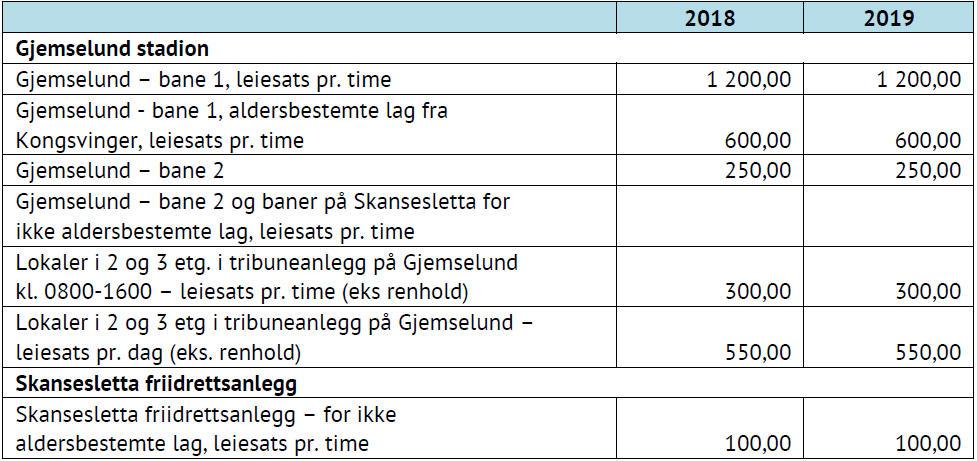Tabell som viser leiepriser for Gjemselund og Skansesletta