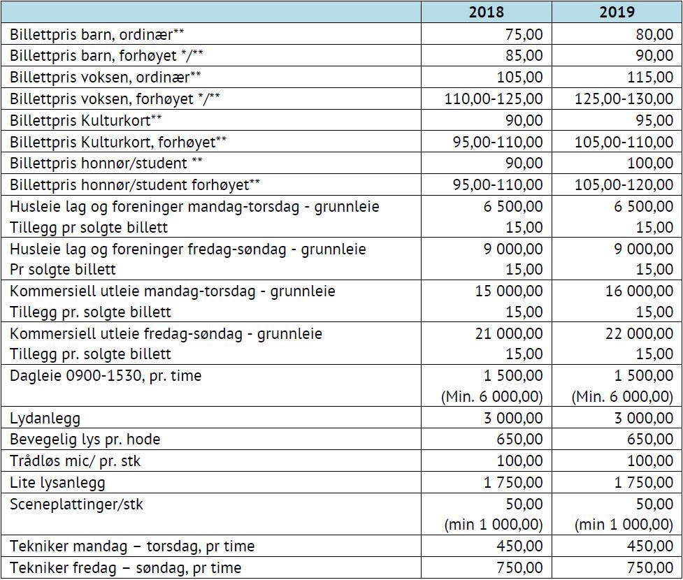 Tabell som viser Billett og leiepriser for Rådhusteateret