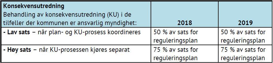 Tabell som viser pris for konsekvensutredning