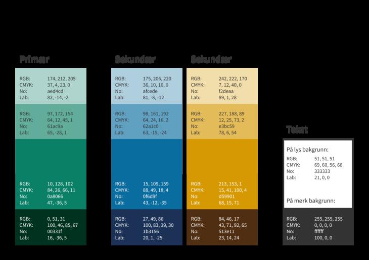Kommunens fargekoder